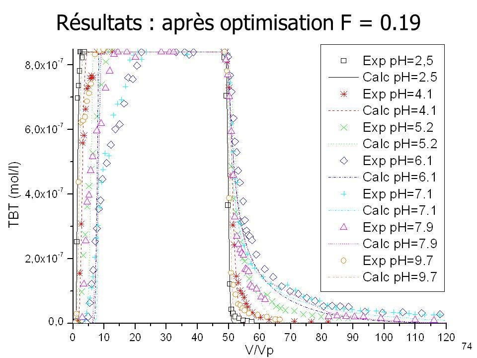 Résultats : après optimisation F = 0.19