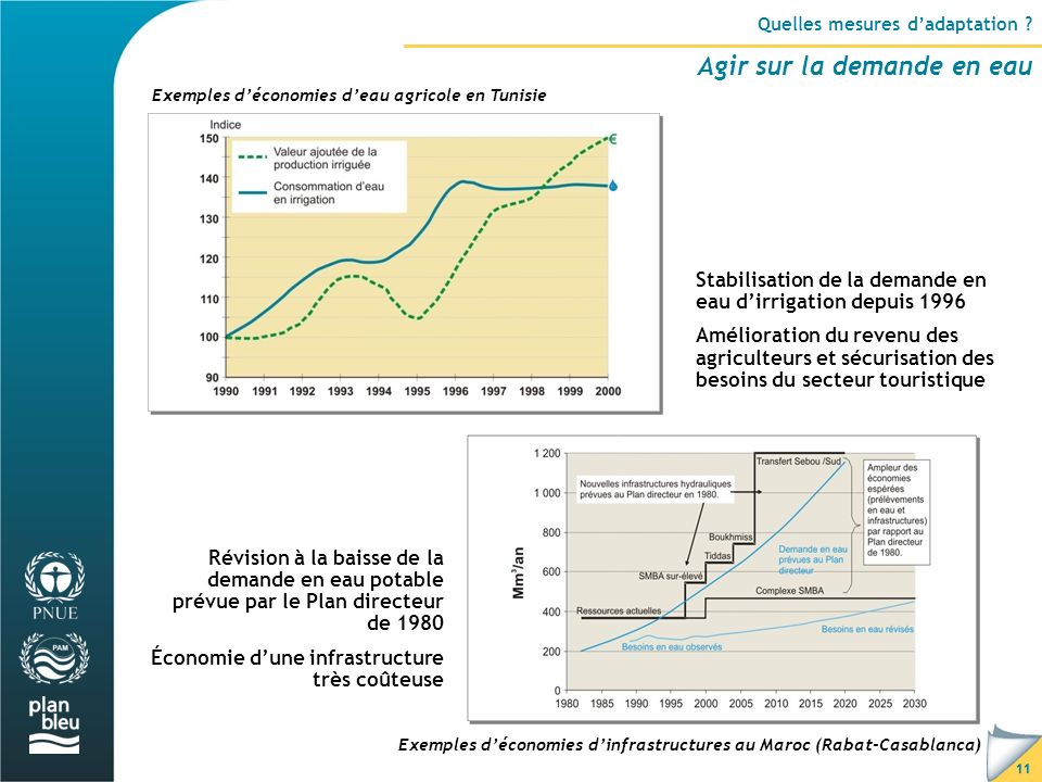 Quelles mesures d'adaptation Agir sur la demande en eau