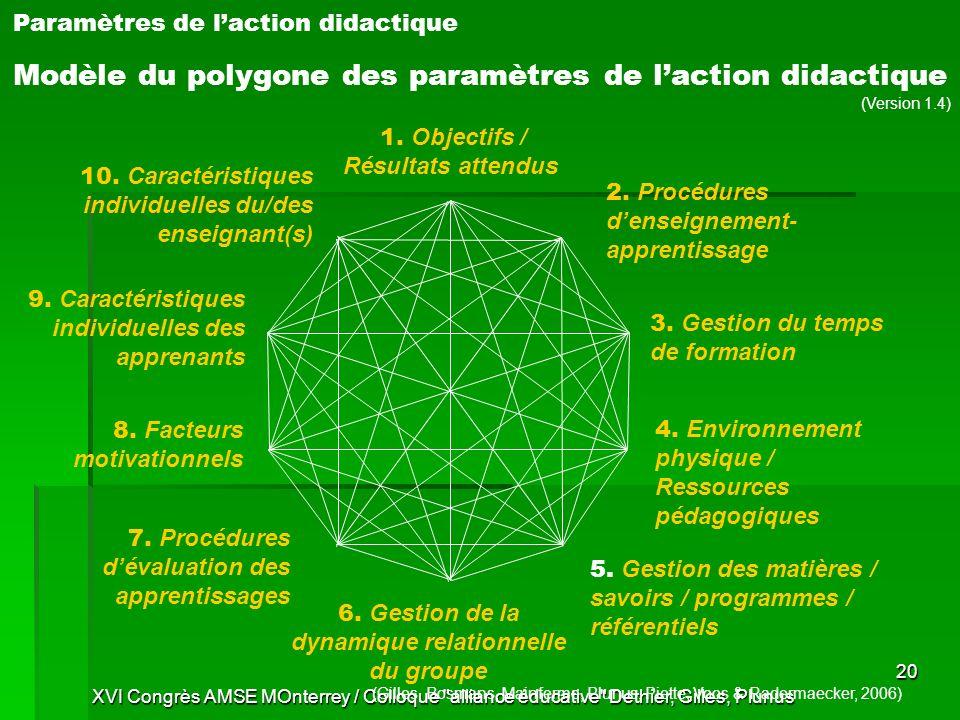 Modèle du polygone des paramètres de l'action didactique