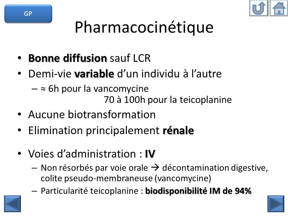 Pharmacocinétique Bonne diffusion sauf LCR