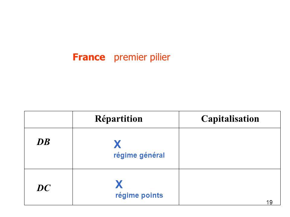 X régime général X régime points France premier pilier