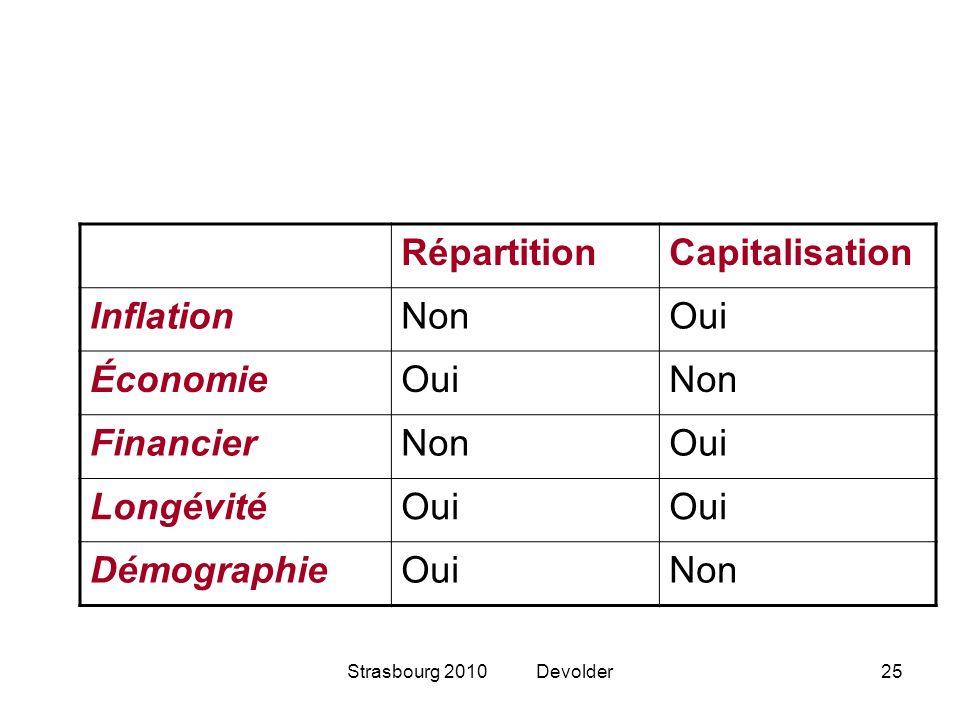 Répartition Capitalisation Inflation Non Oui Économie Financier