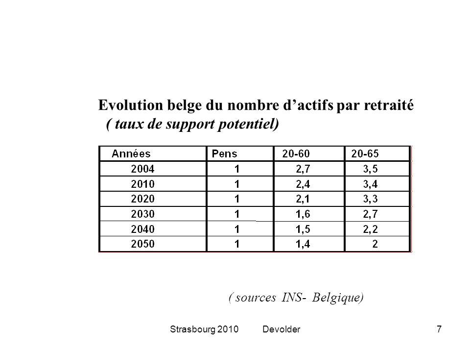 Evolution belge du nombre d'actifs par retraité ( taux de support potentiel)