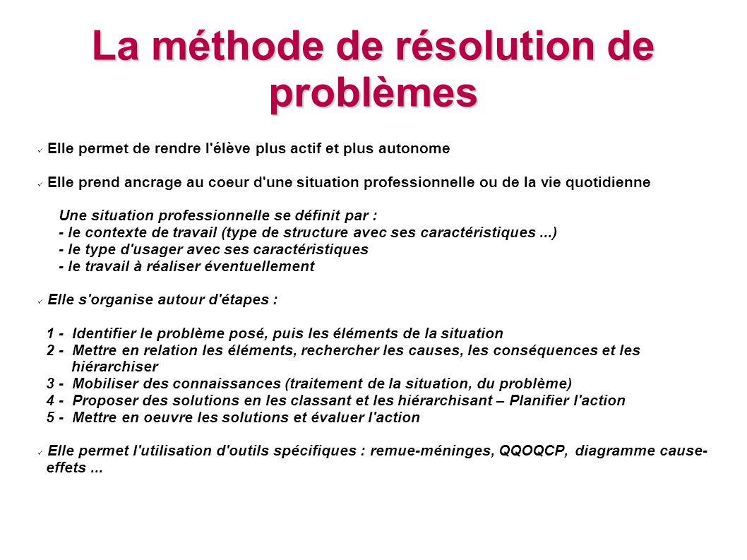 La méthode de résolution de problèmes