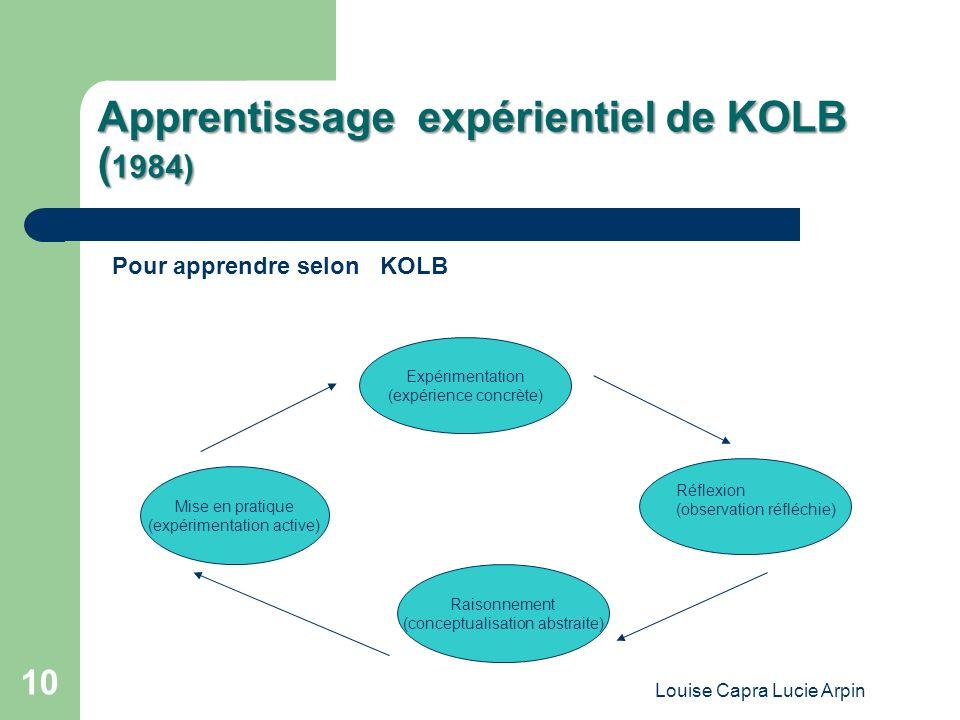 Apprentissage expérientiel de KOLB (1984)