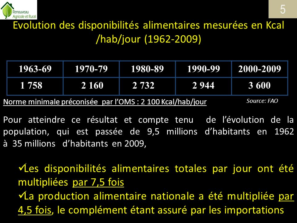 5 Evolution des disponibilités alimentaires mesurées en Kcal /hab/jour (1962-2009) 1963-69. 1970-79.