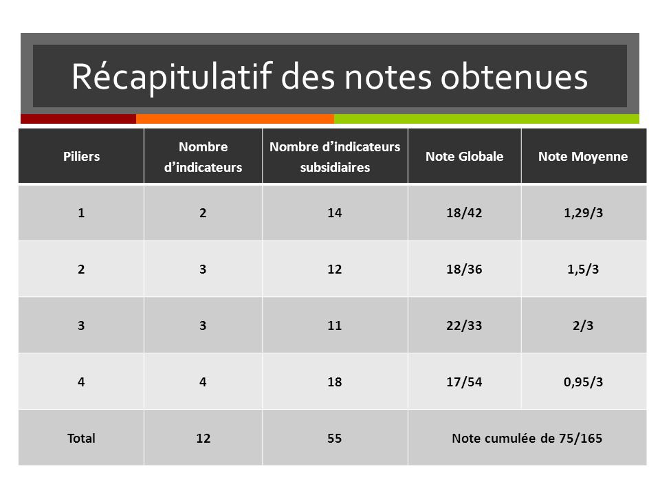 Récapitulatif des notes obtenues