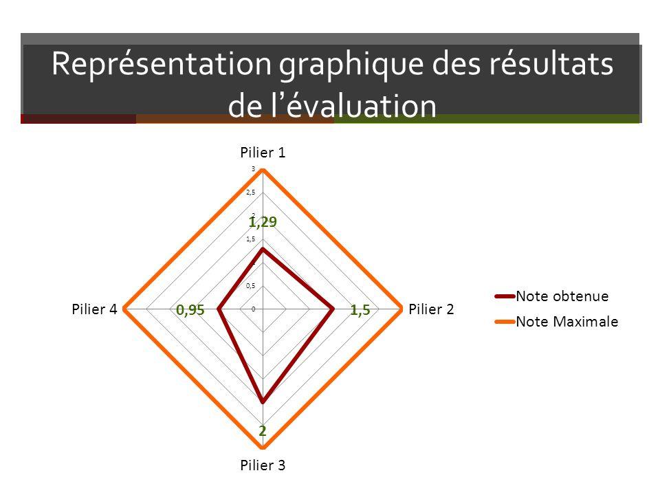 Représentation graphique des résultats de l'évaluation