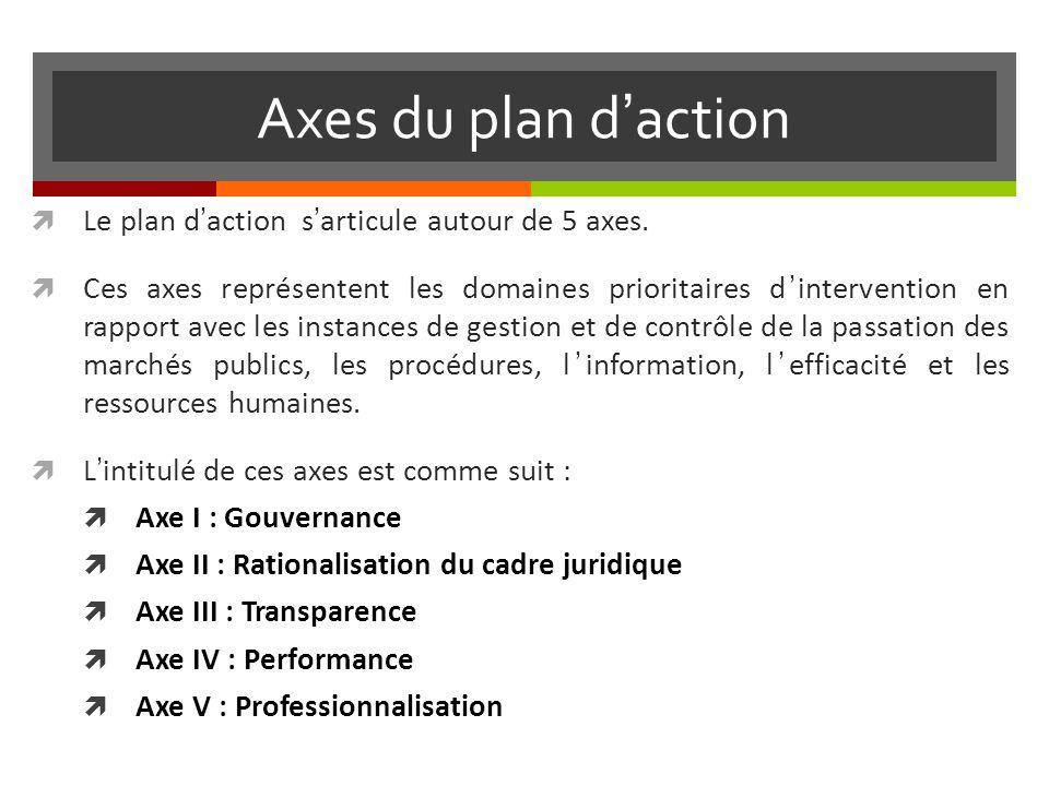Axes du plan d'action Le plan d'action s'articule autour de 5 axes.