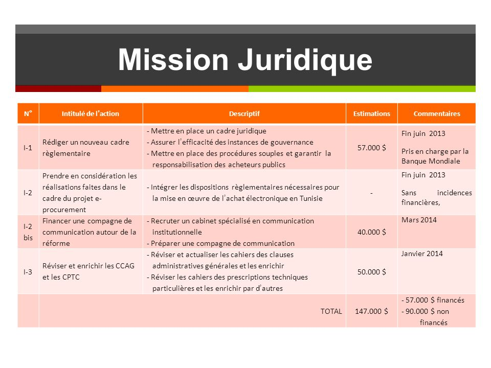 Mission Juridique I-1 Rédiger un nouveau cadre règlementaire