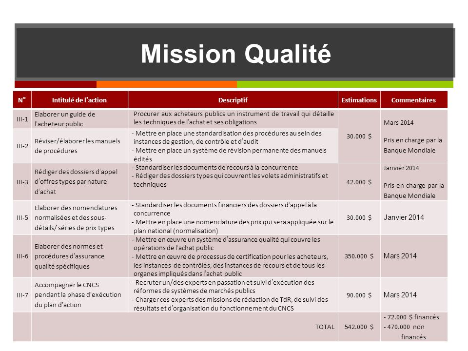 Mission Qualité N ° Intitulé de l'action Descriptif Estimations