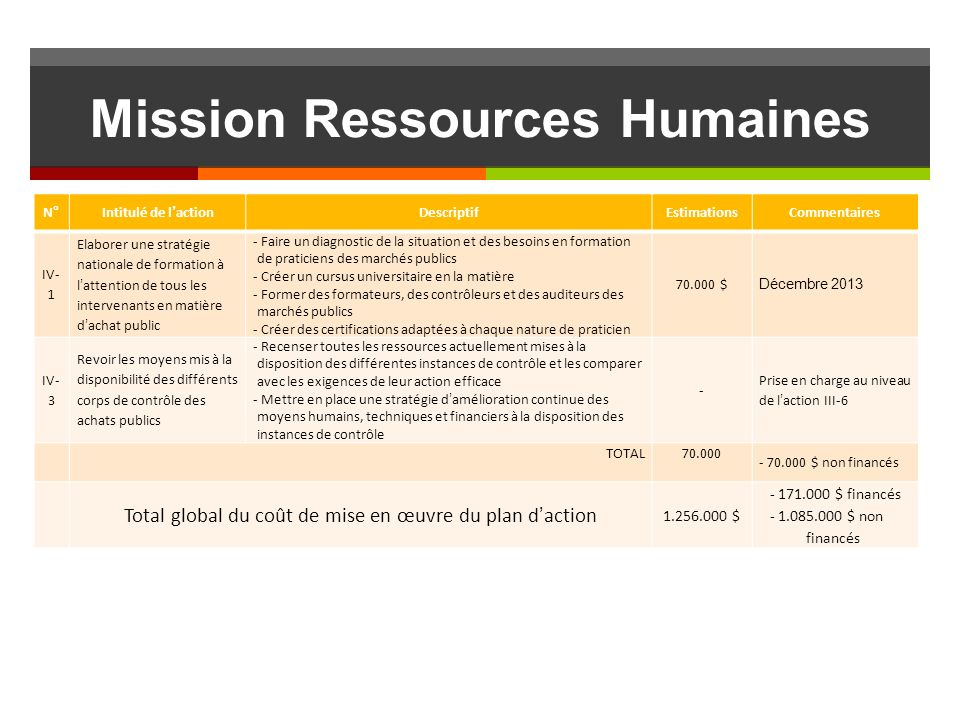 Mission Ressources Humaines