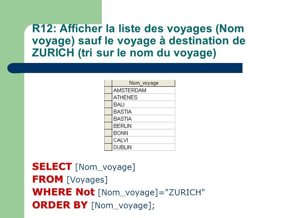 R12: Afficher la liste des voyages (Nom voyage) sauf le voyage à destination de ZURICH (tri sur le nom du voyage)