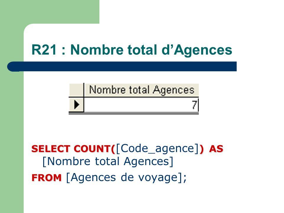 R21 : Nombre total d'Agences