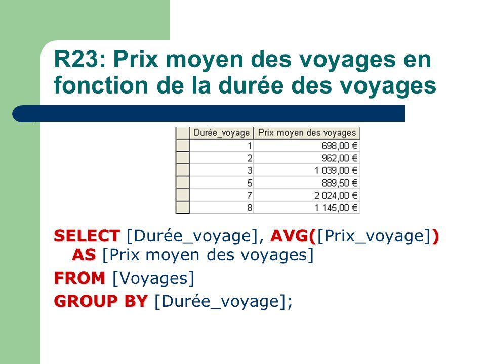 R23: Prix moyen des voyages en fonction de la durée des voyages
