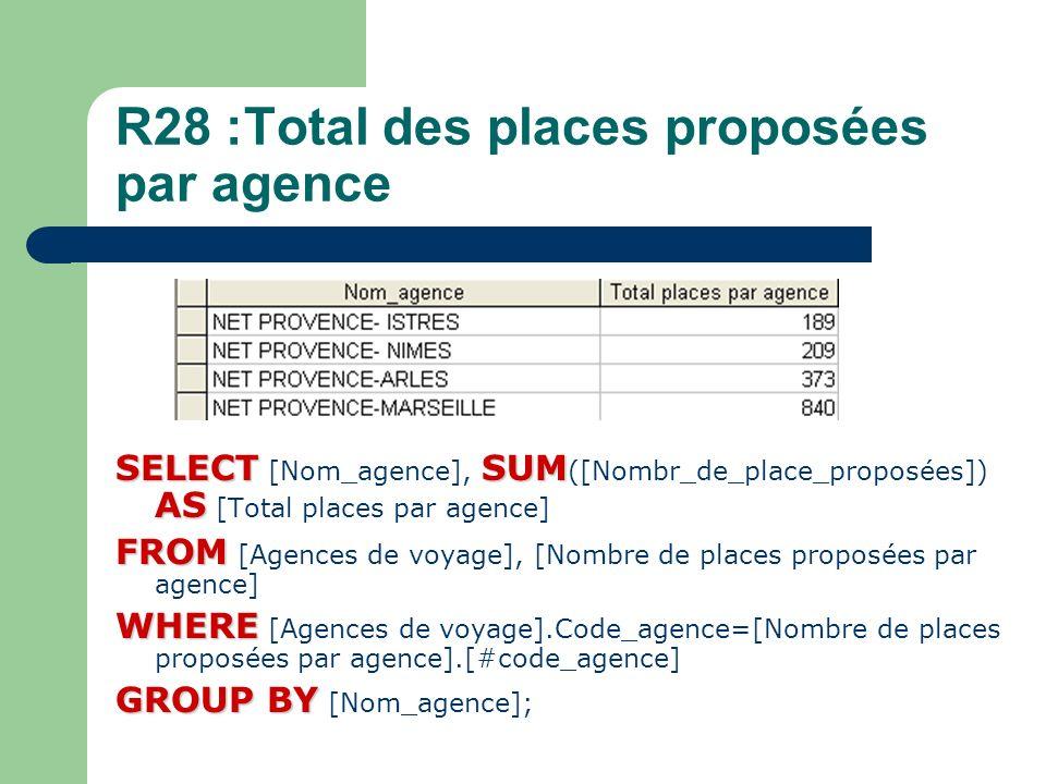 R28 :Total des places proposées par agence