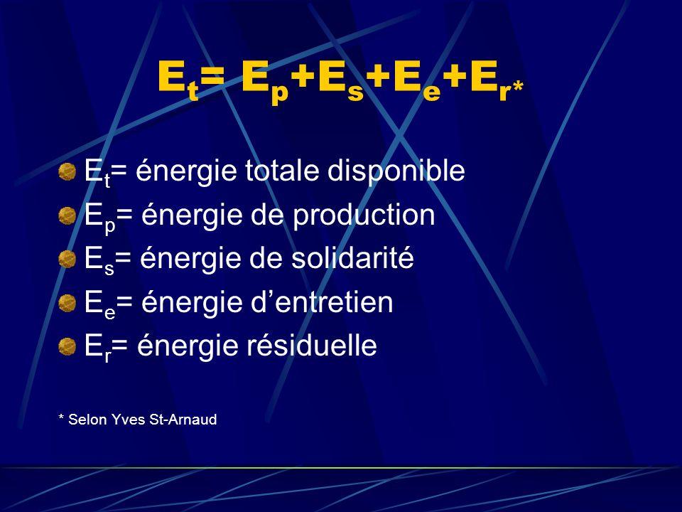 Et= Ep+Es+Ee+Er* Et= énergie totale disponible