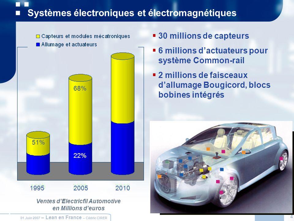 Systèmes électroniques et électromagnétiques