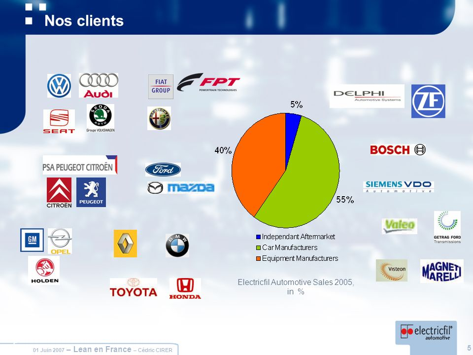 Electricfil Automotive Sales 2005, in %
