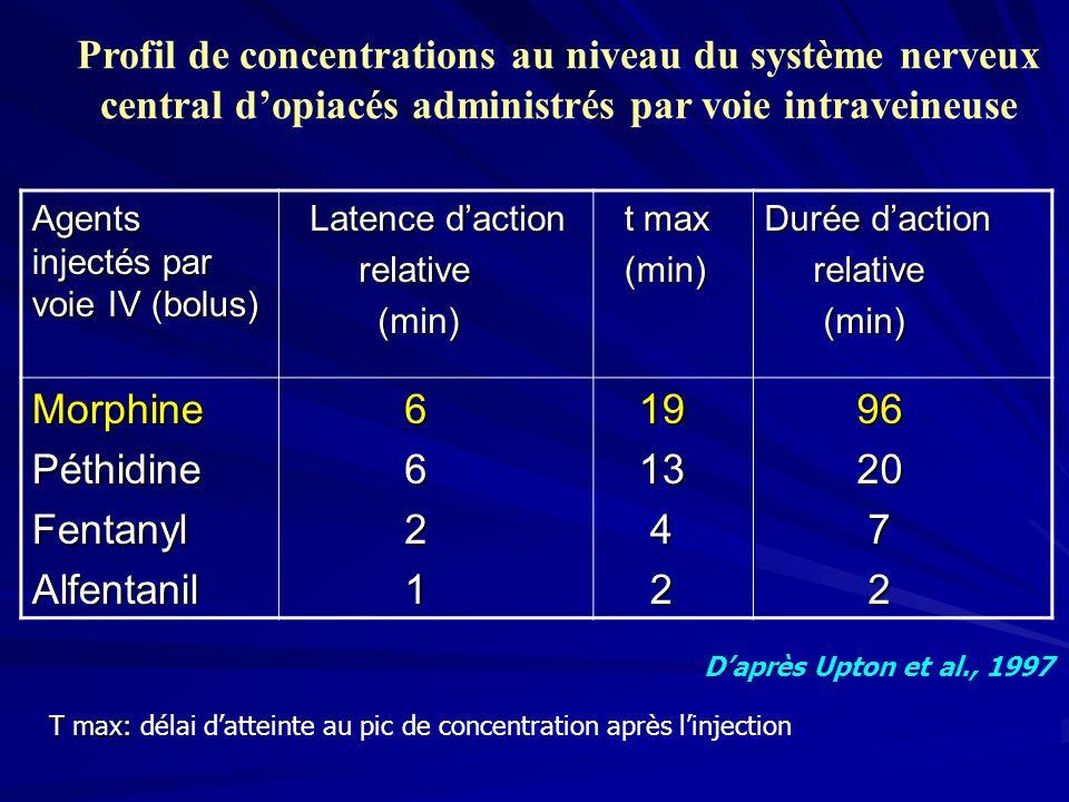 Profil de concentrations au niveau du système nerveux central d'opiacés administrés par voie intraveineuse