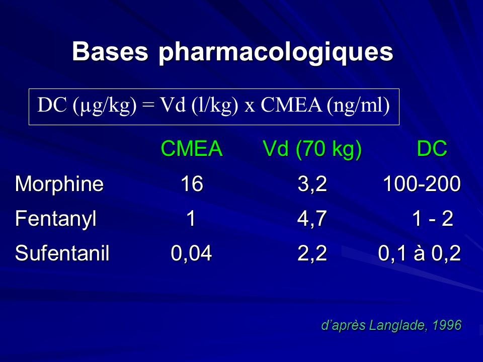 Bases pharmacologiques