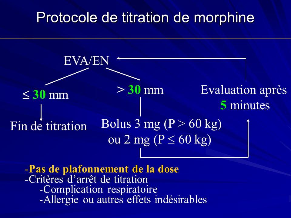 Protocole de titration de morphine