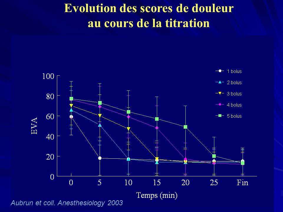 Evolution des scores de douleur au cours de la titration