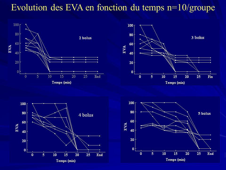 Evolution des EVA en fonction du temps n=10/groupe