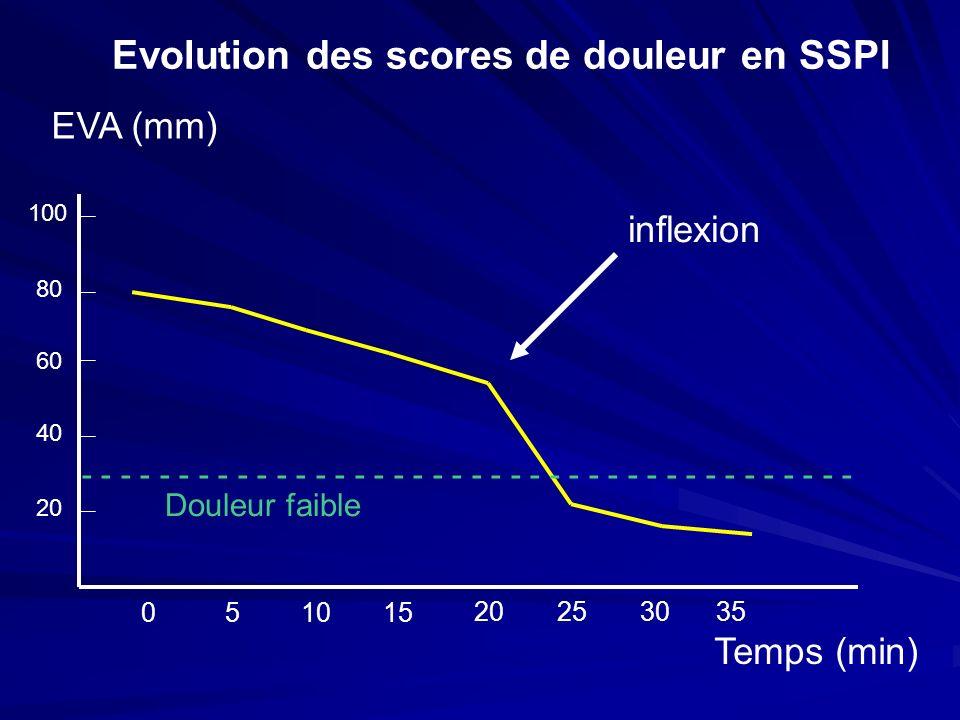Evolution des scores de douleur en SSPI
