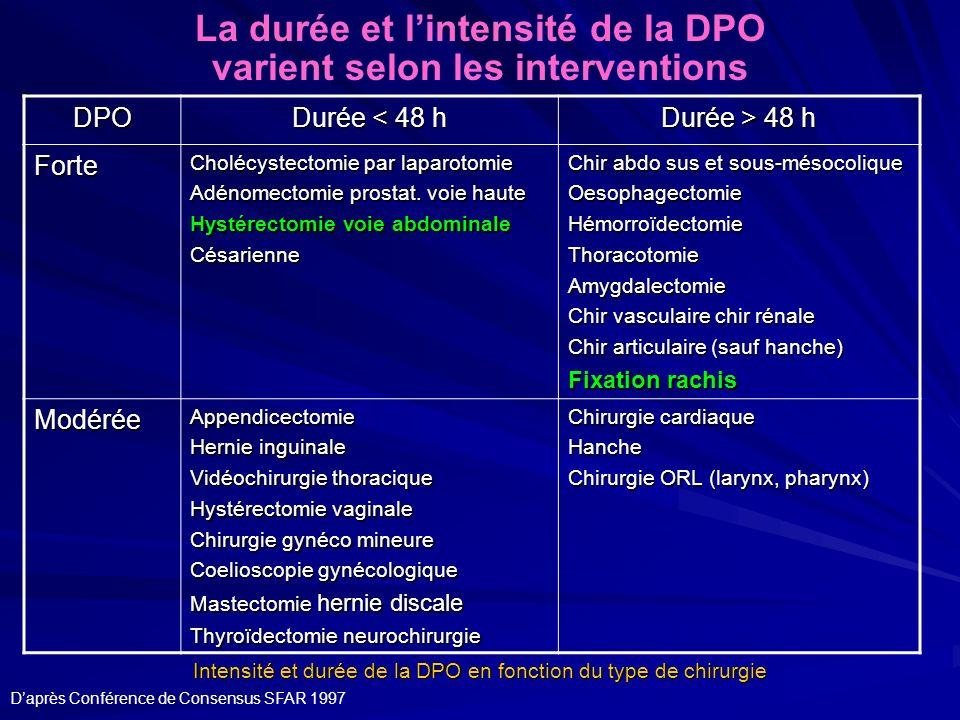 La durée et l'intensité de la DPO varient selon les interventions