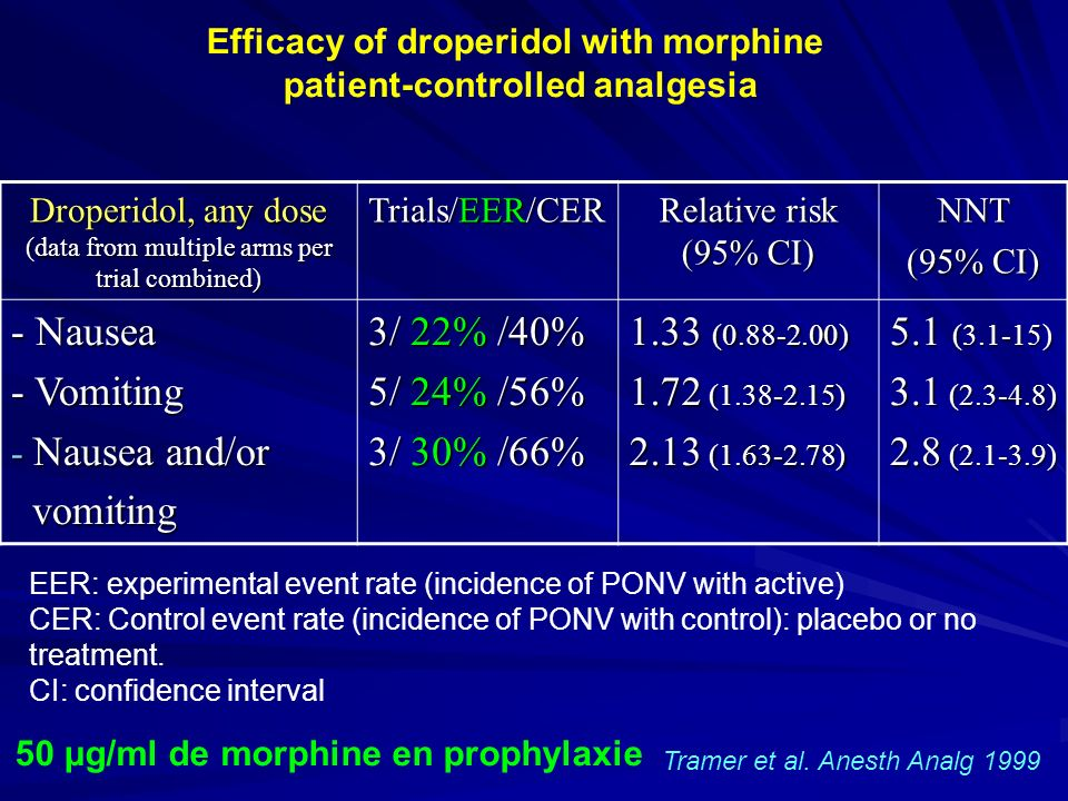 Efficacy of droperidol with morphine patient-controlled analgesia