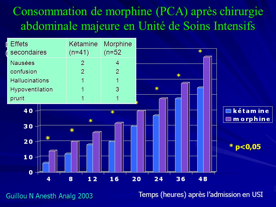 Consommation de morphine (PCA) après chirurgie abdominale majeure en Unité de Soins Intensifs