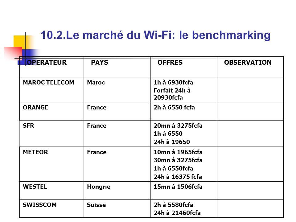 10.2.Le marché du Wi-Fi: le benchmarking