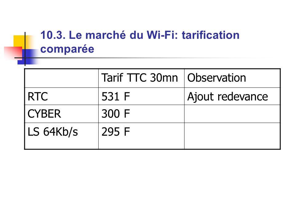 10.3. Le marché du Wi-Fi: tarification comparée