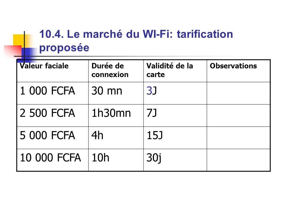 10.4. Le marché du WI-Fi: tarification proposée