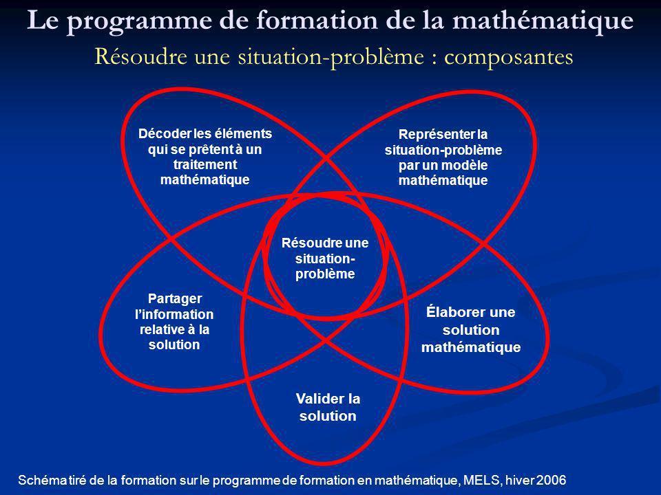 Le programme de formation de la mathématique Résoudre une situation-problème : composantes