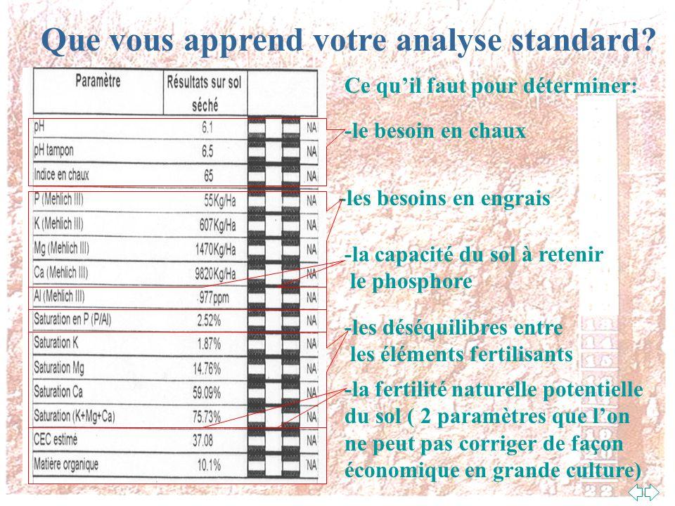 Que vous apprend votre analyse standard