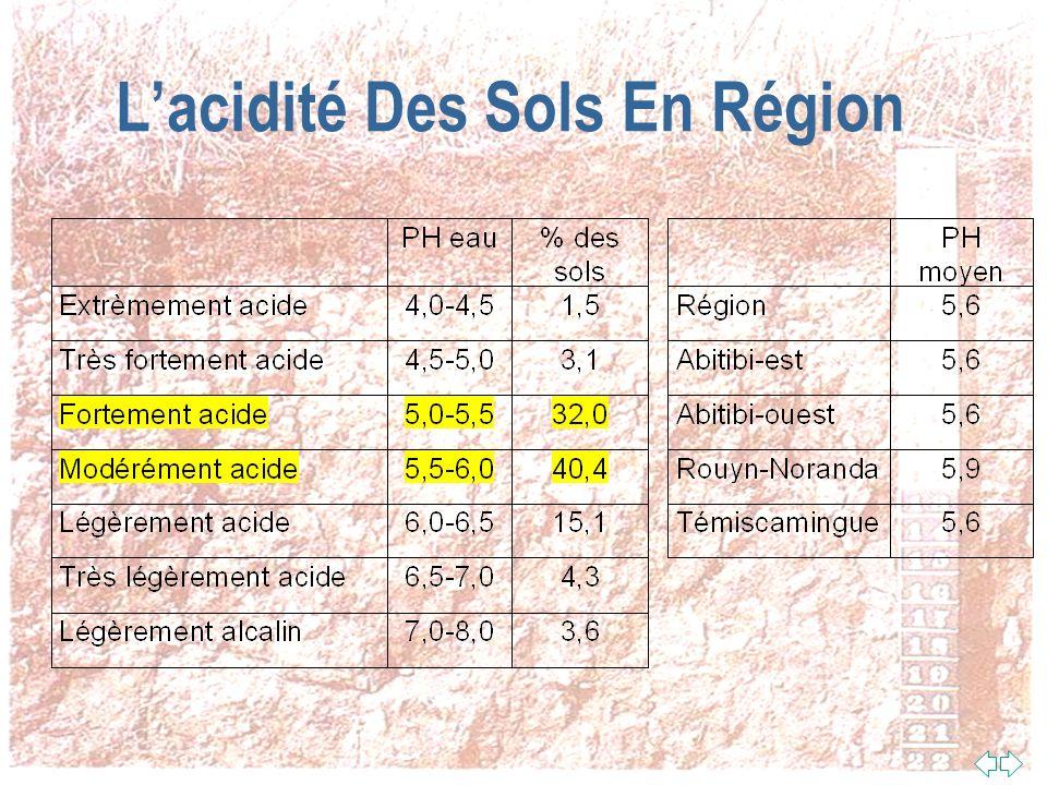 L'acidité Des Sols En Région