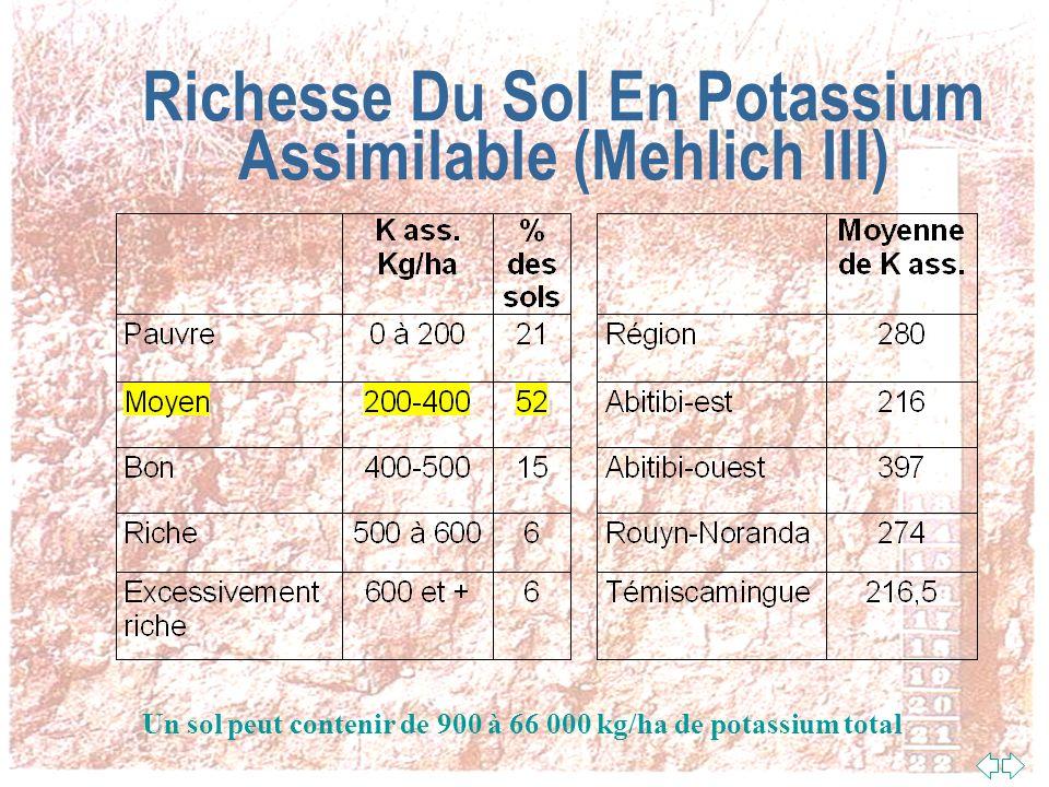 Richesse Du Sol En Potassium Assimilable (Mehlich III)