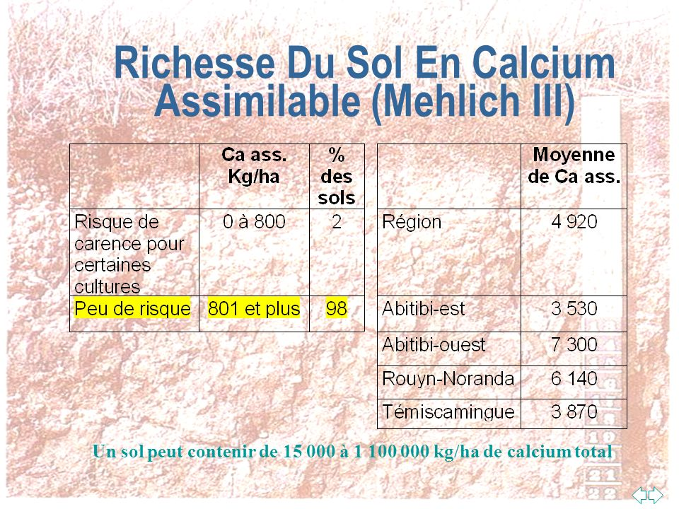 Richesse Du Sol En Calcium Assimilable (Mehlich III)