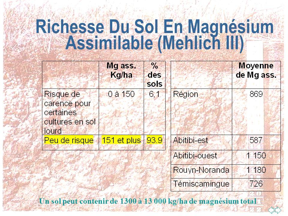 Richesse Du Sol En Magnésium Assimilable (Mehlich III)