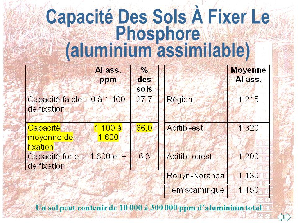 Capacité Des Sols À Fixer Le Phosphore (aluminium assimilable)