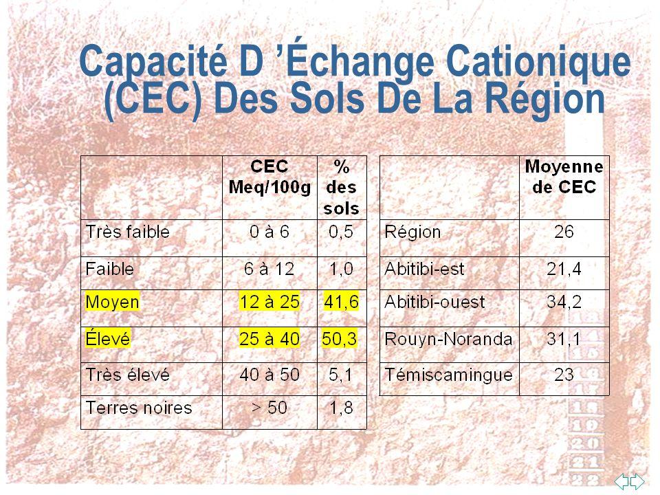 Capacité D 'Échange Cationique (CEC) Des Sols De La Région