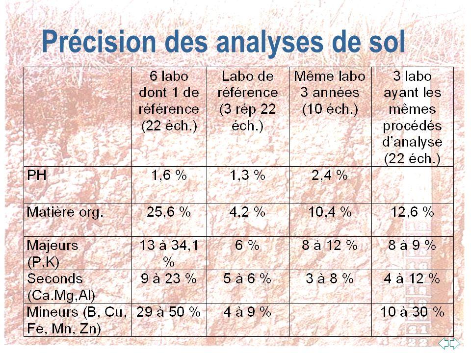 Précision des analyses de sol