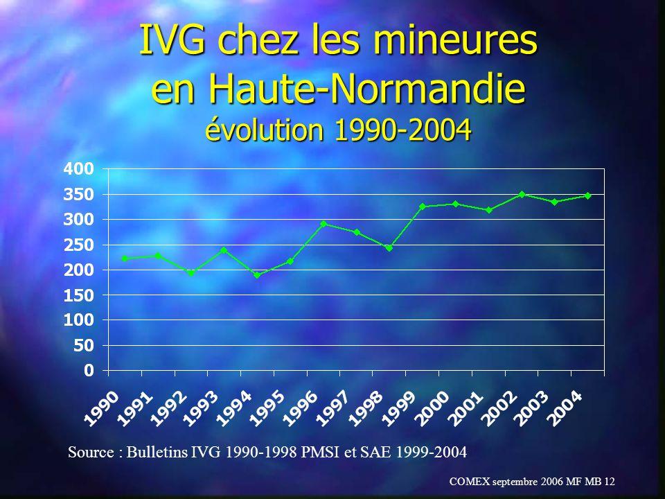 IVG chez les mineures en Haute-Normandie évolution 1990-2004