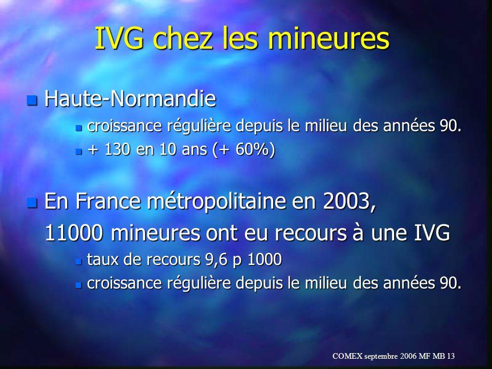 IVG chez les mineures Haute-Normandie