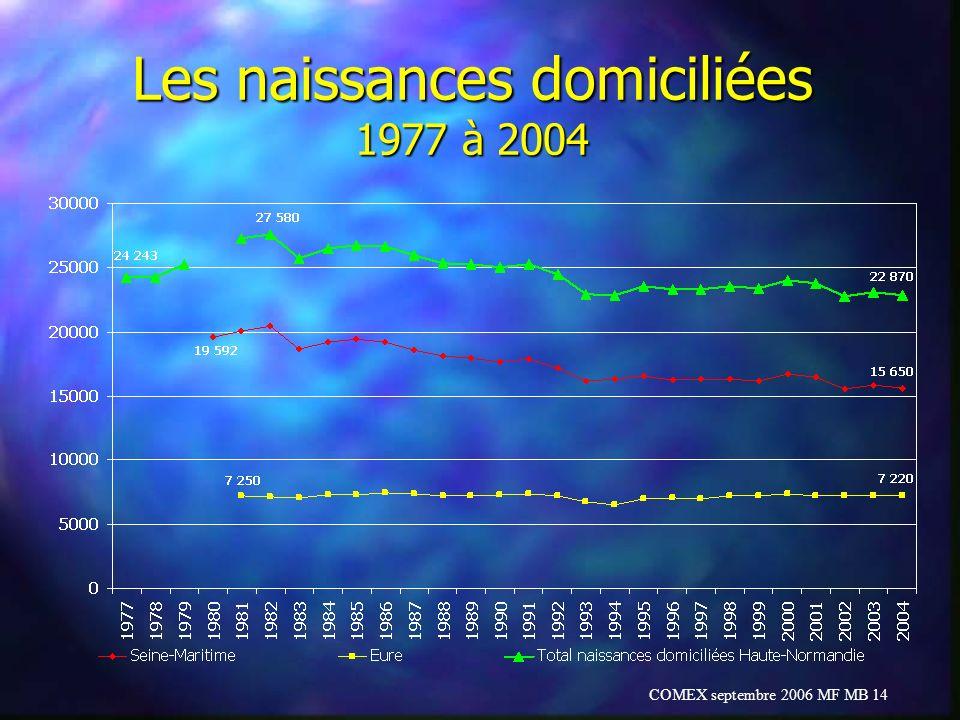Les naissances domiciliées 1977 à 2004