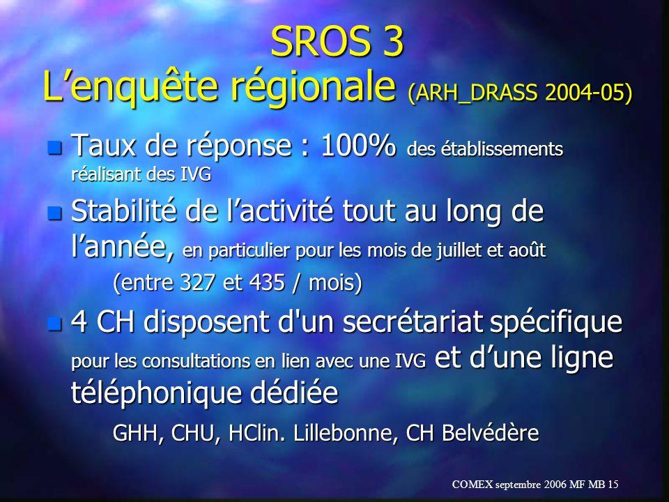 SROS 3 L'enquête régionale (ARH_DRASS 2004-05)