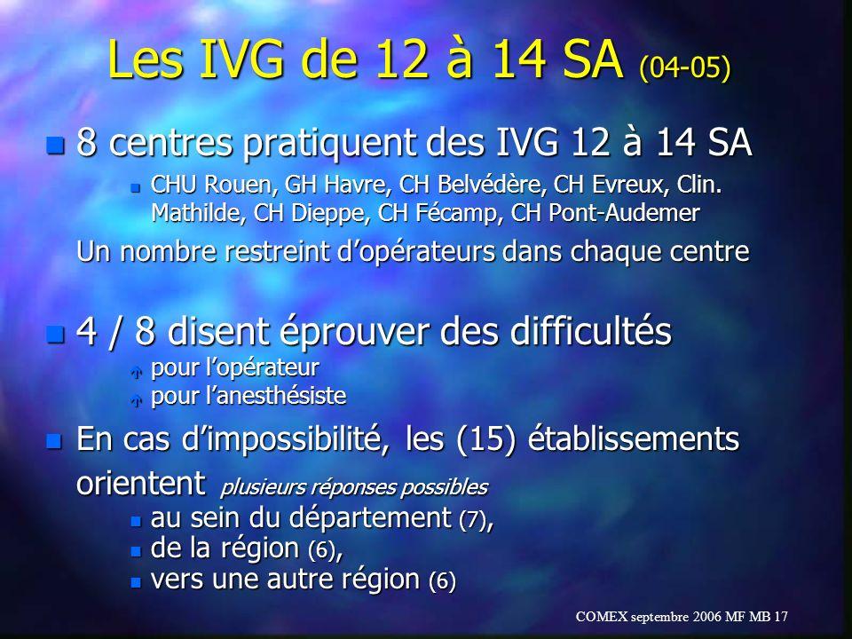Les IVG de 12 à 14 SA (04-05) 8 centres pratiquent des IVG 12 à 14 SA