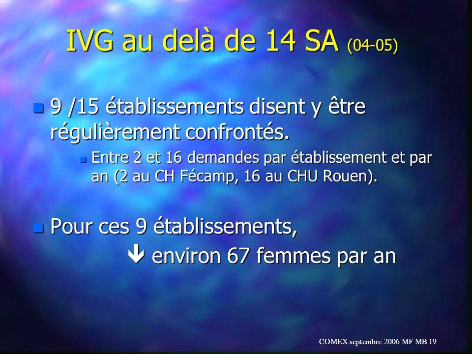 IVG au delà de 14 SA (04-05) 9 /15 établissements disent y être régulièrement confrontés.